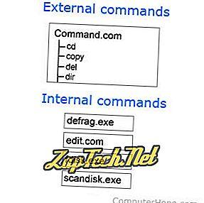 ¿Qué es un comando externo e interno?